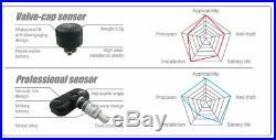 #Tyre Pressure Monitoring TPMS 3.5 System External Cap Sensors Rubber Seals x 8